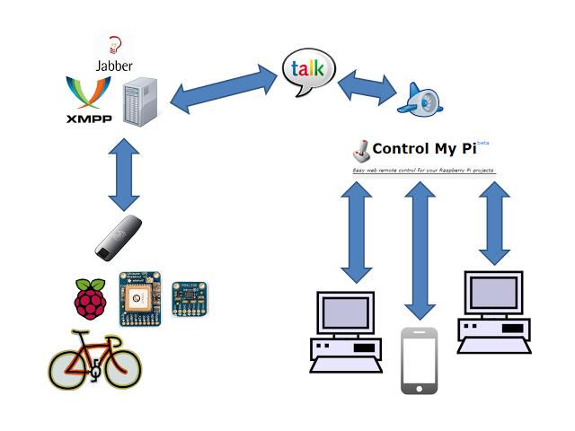 Bicycle Dashboard on the Web using a #RaspberryPi – Raspberry Pi Pod